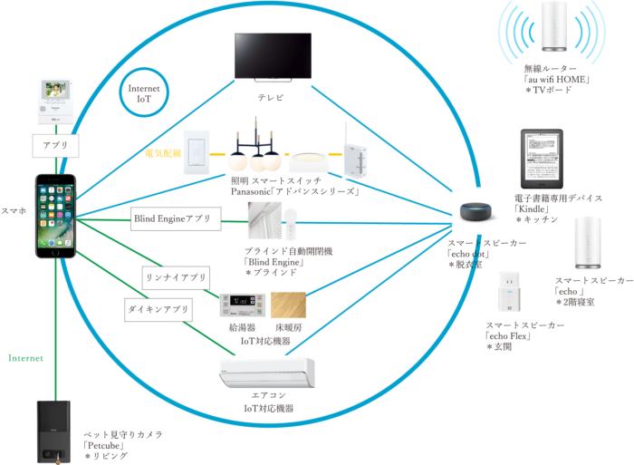 「IoT搭載」のスマートホーム|吉祥寺・武蔵野市でリフォームするならONOYA東京 吉祥寺ショールーム